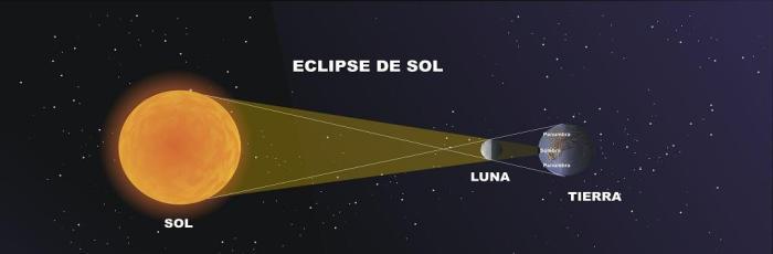 El Próximo dia 20 de Marzo habra un Eclipse de Sol