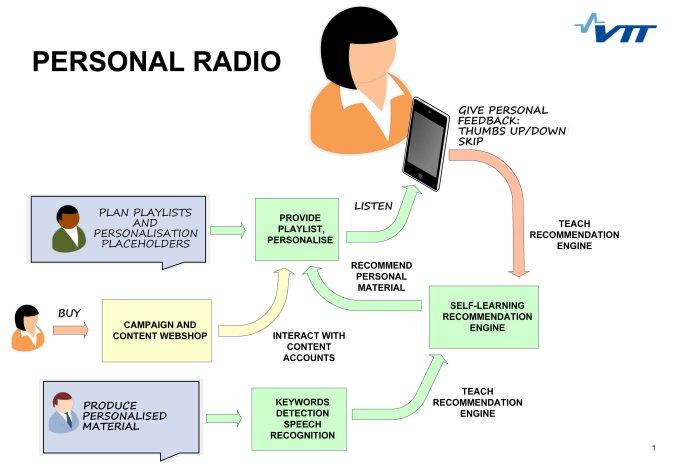 Personal Radio ecosystem