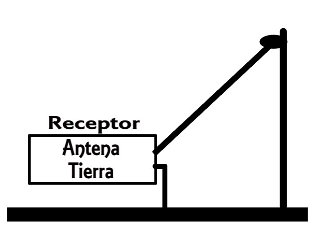 Antena de Hilo Inclinado o Ascendente.