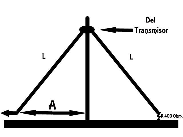 Antena de V Invertida